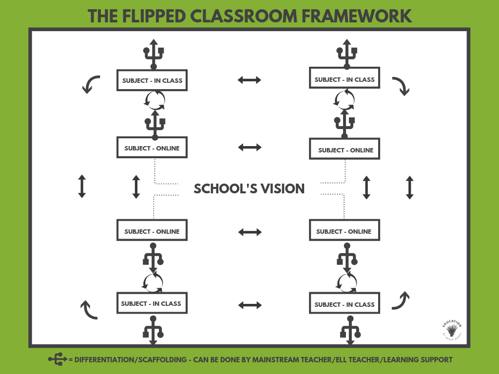The Flipped Classroom Framework