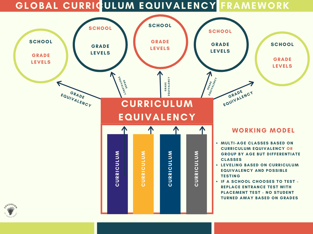 Global Curriculum Equivalency Framework