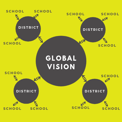 Global Education Vision