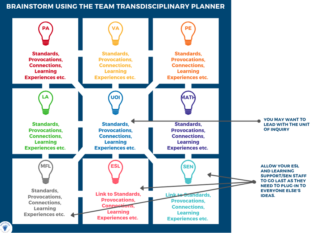 Brainstorm Using the Transdisciplinary Team Planner