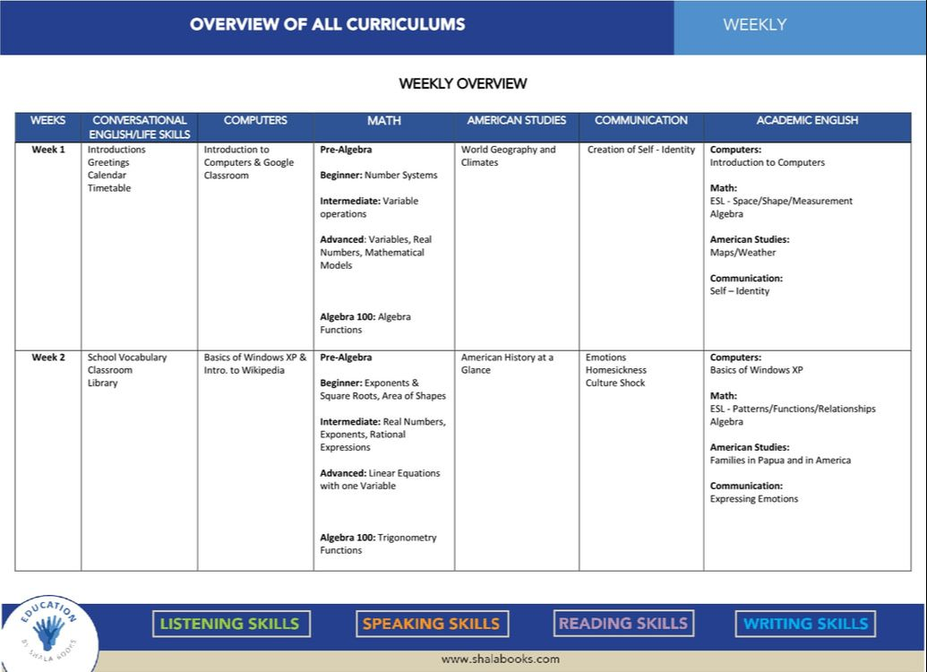 Overview of All Curriculums