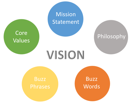 A Vision vs. as Educational Framework