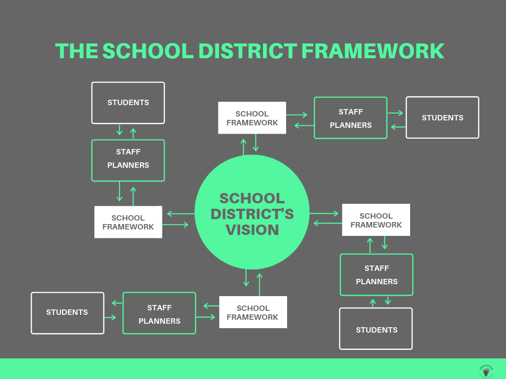 The School District Framework