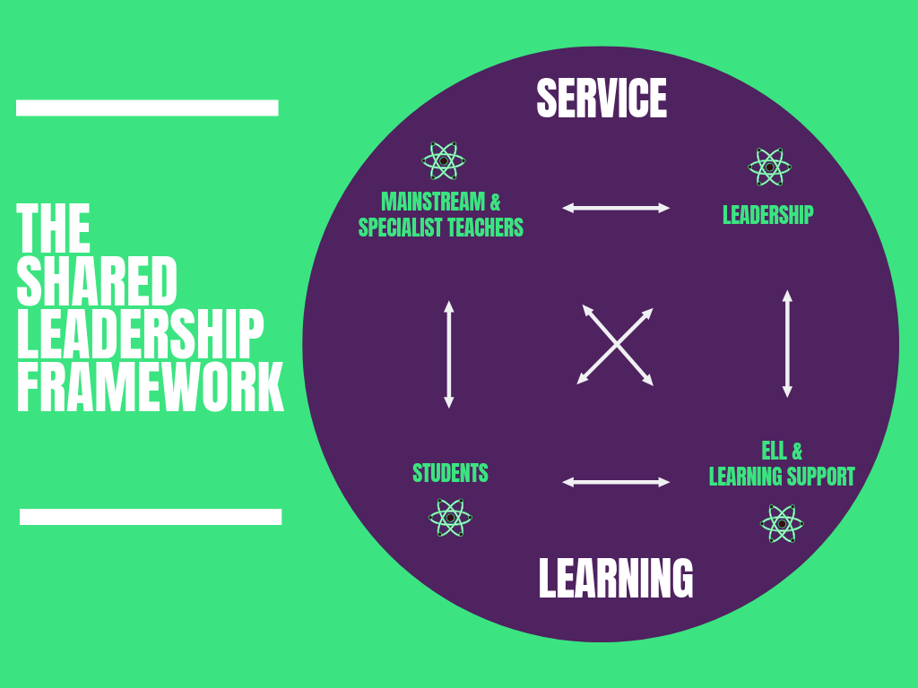 The Shared Leadership Framework