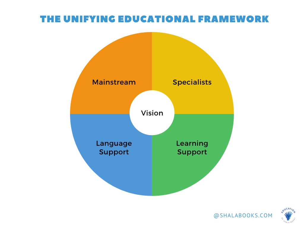 The Unifying Educational Framework