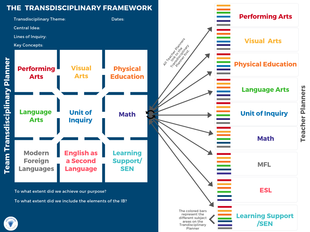 The Transdisciplinary Framework